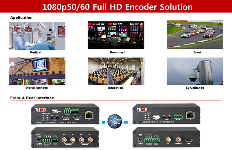 SDI HDMI over public interent encoder decoder