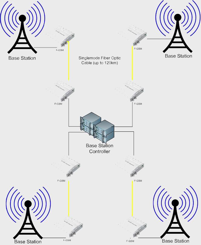 Cellular RF Signals GSM CDMA Over Fiber :: Thorbroadcast