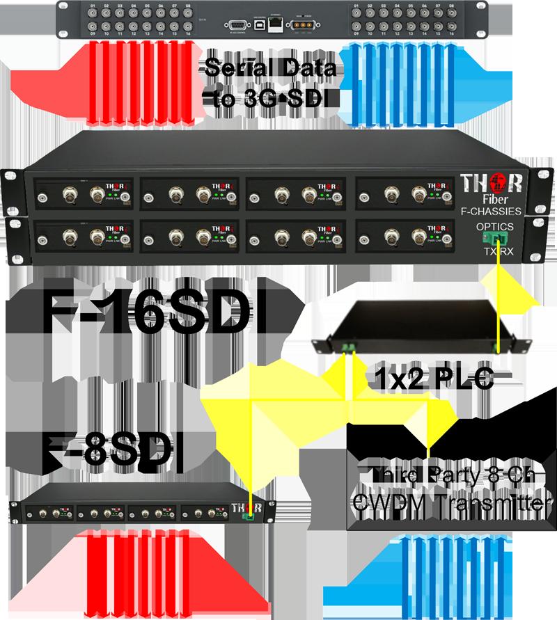 F-8HDSDI