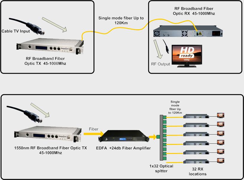 CATV RF Fiber Reciever RF Broadband Optical Receiver RF Fiber - Cable tv fiber optic network diagram