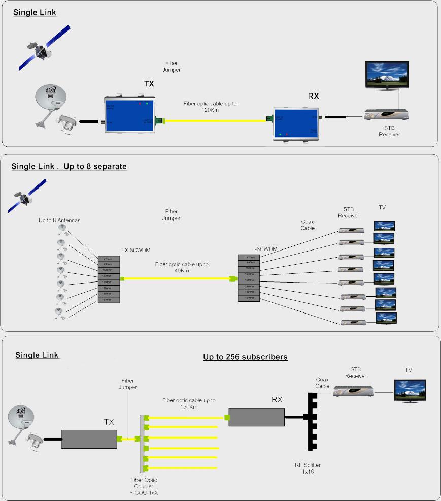 KBAND 25 GHz Wide Band K Band Over Fiber Optic Transceiver