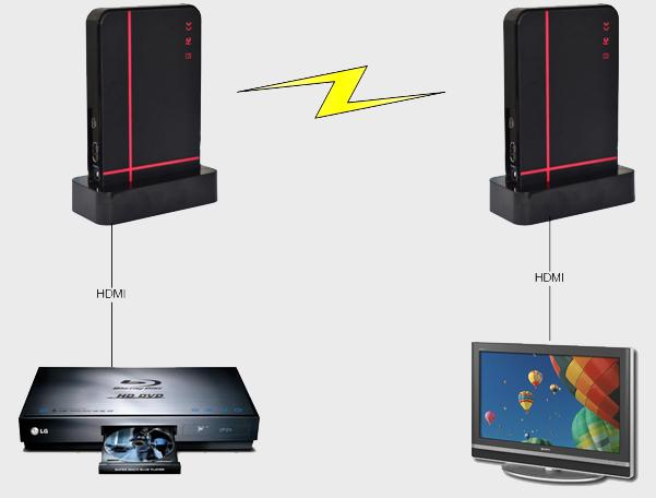 H-HDMI-RF-UC