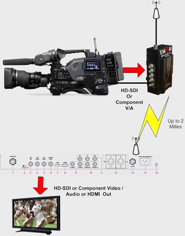 H-HDSDI-RF