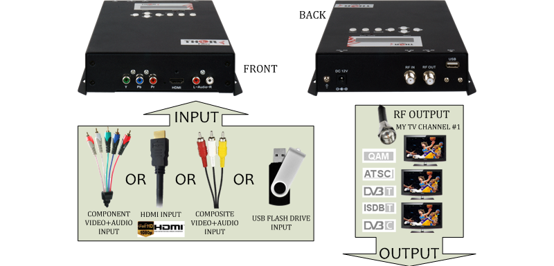 HDMI TO QAM MODULATOR