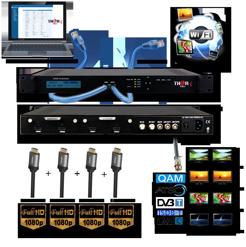 HDMI TO ATSC 8VSB MODULATOR