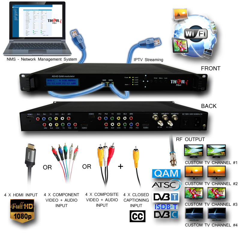 4ch HDMI 4 YPbPr 4CVBS HD encoder modulator QAM ATSC DVBT ISDB-T and IPTV with Closed captioning and ASI