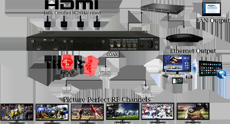 HDMI-OVERCOAX-ATSC-DVB-T-QAM