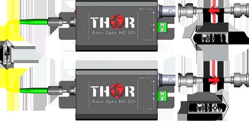 1 SDI fiber optic Appliacation drawing Thor fiber