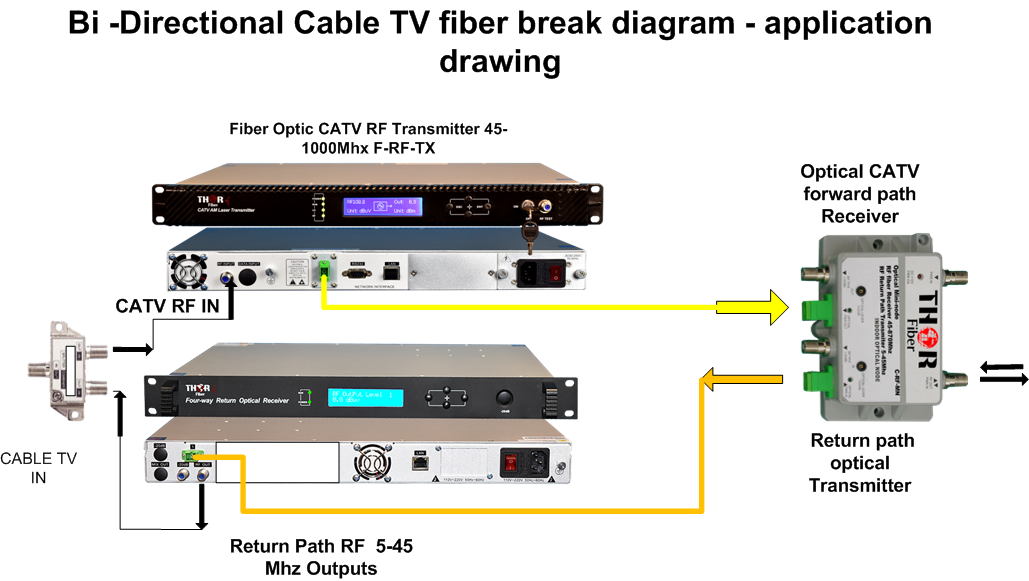 CTAV Cable TV RF Fiber Break Transmitter and receiver :: Thorbroadcast