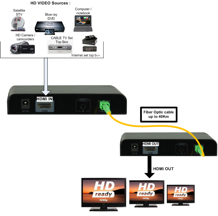 F-HDMI