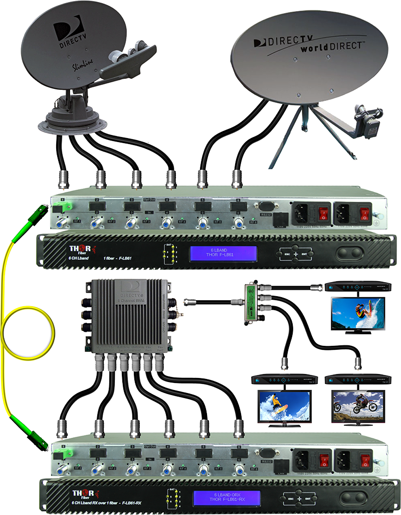 Satellite Distribution System For Mdu Direct Tv Over