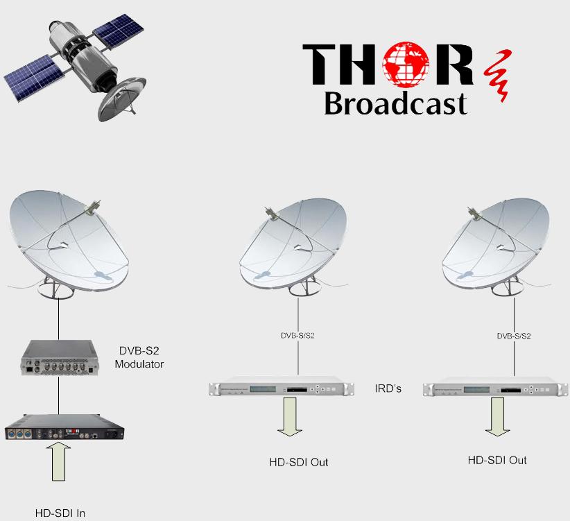 H-HDSDI-DVBS2