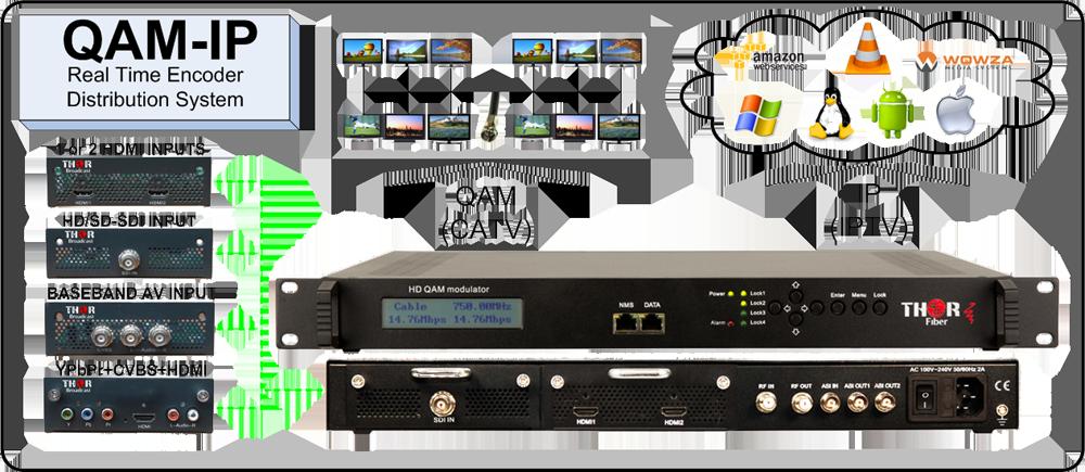 QAM-IP