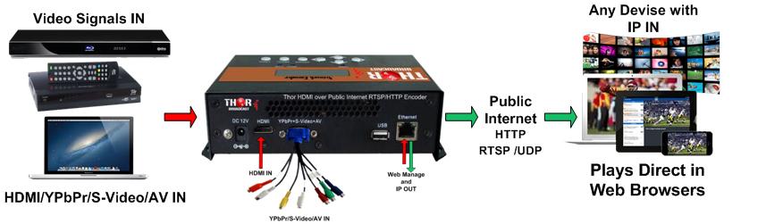 HDMI over Public Internet RTSP/HTTP Encoder
