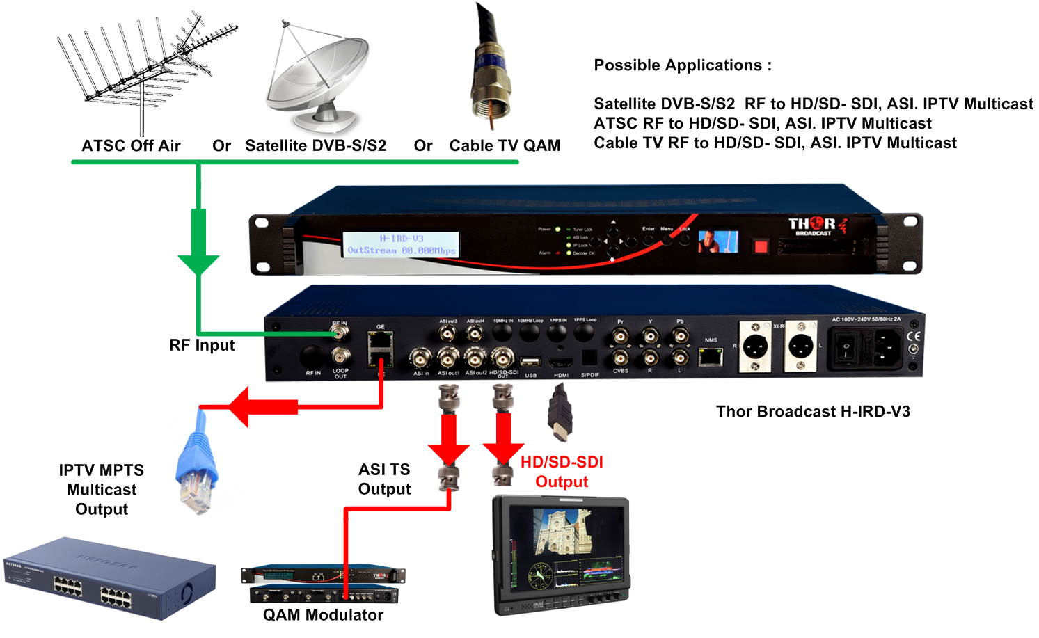 What is dvb 26