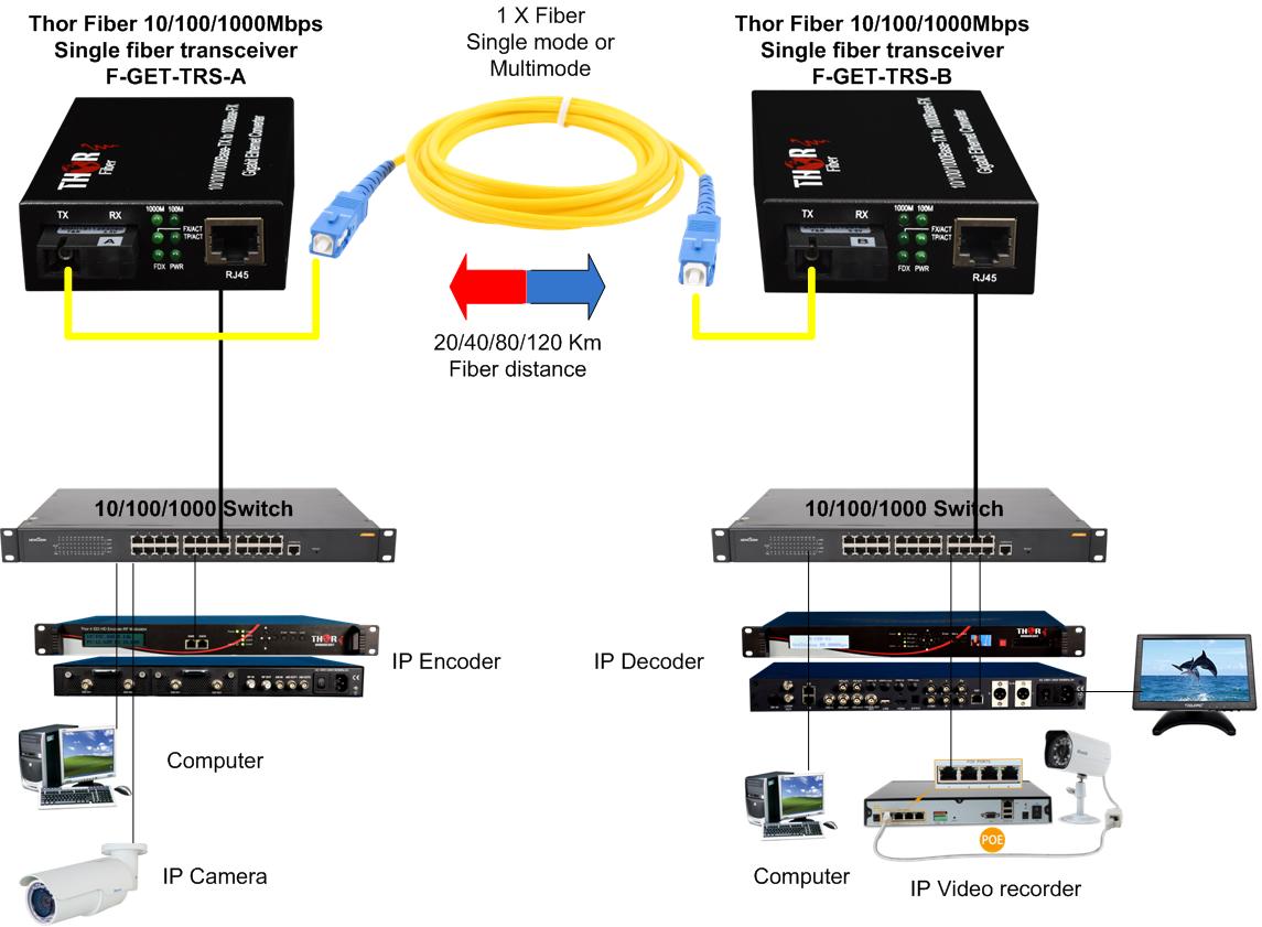 Gigabit Ethernet To Fiber Converter  Ethernet Fiber Media