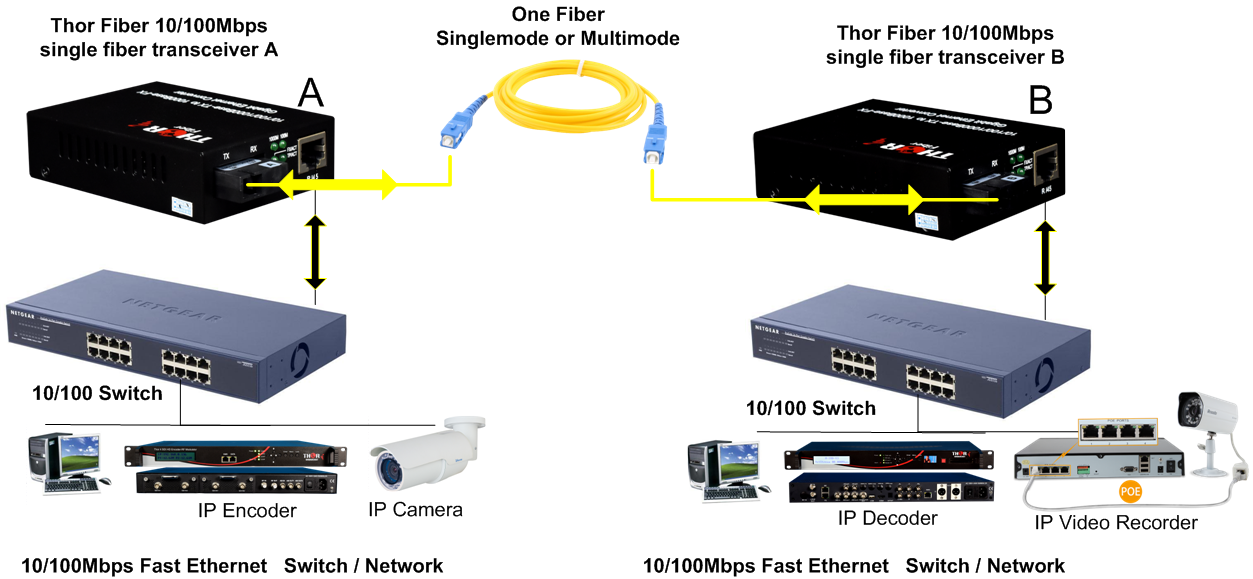 Line Drawing Converter : How to connect fiber optic cable ethernet switch