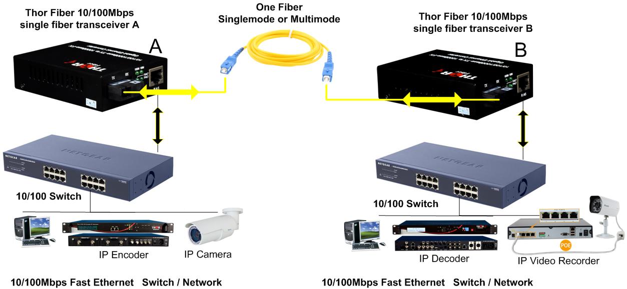 Ethernet Over Fiber 10 100 Ethernet Media Converters