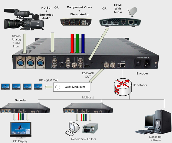 HD Encoder, Video over IP Encoder, mpeg4 Encoder