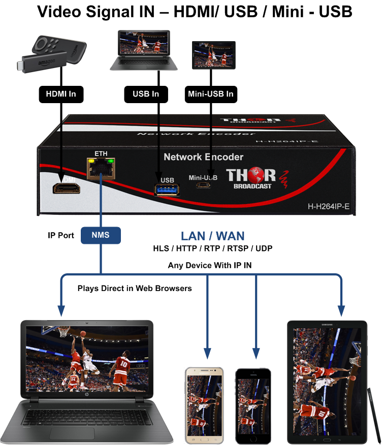 HDMI to RTSP Converter, Stream Hdmi over Internet to youtube