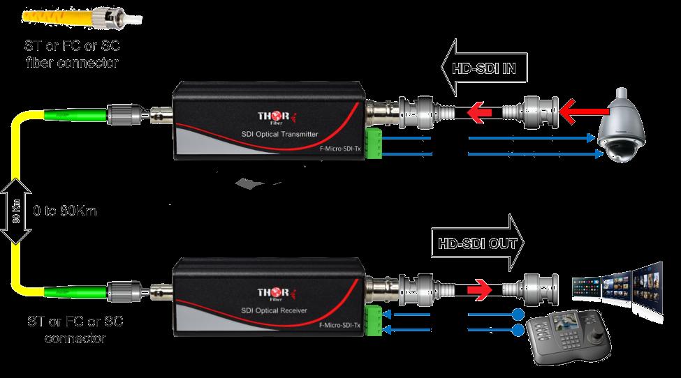 HD SD SDI over fiber rattler fiber optic extender RS485 Data