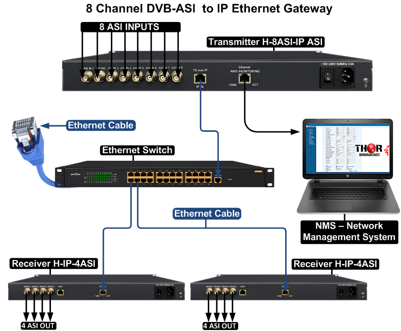 Dvb C Over Ip : mpeg dvb asi over ip gateway multiplexer ~ A.2002-acura-tl-radio.info Haus und Dekorationen